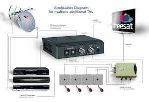 Tri-Link Kit multiple additional TVs