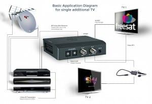 Tri-Link Kit single addtional TV