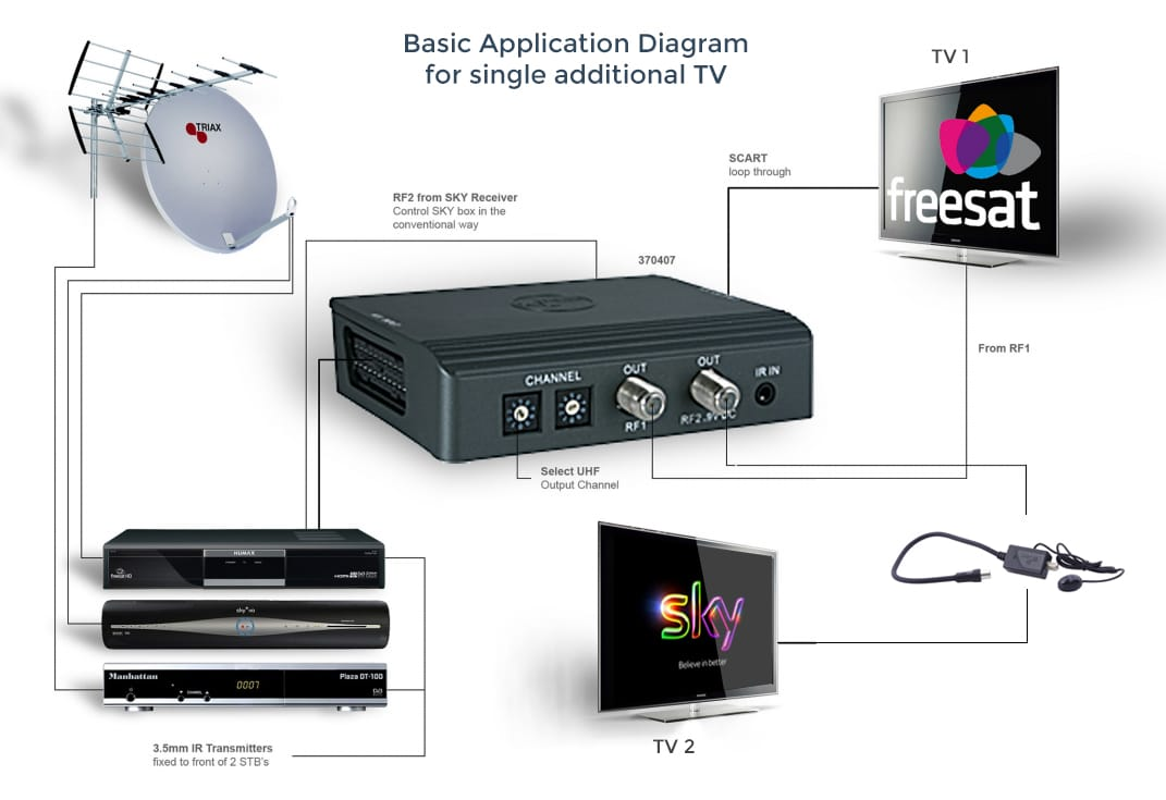 Tri Link Kit single addtional TV want to view and control sky, freesat and freeview around the home triax tri-link kit wiring diagram at aneh.co