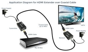 HDMI Extender over Coaxial Cable