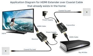 HDMI Extender over Coaxial Cable already exists in the home