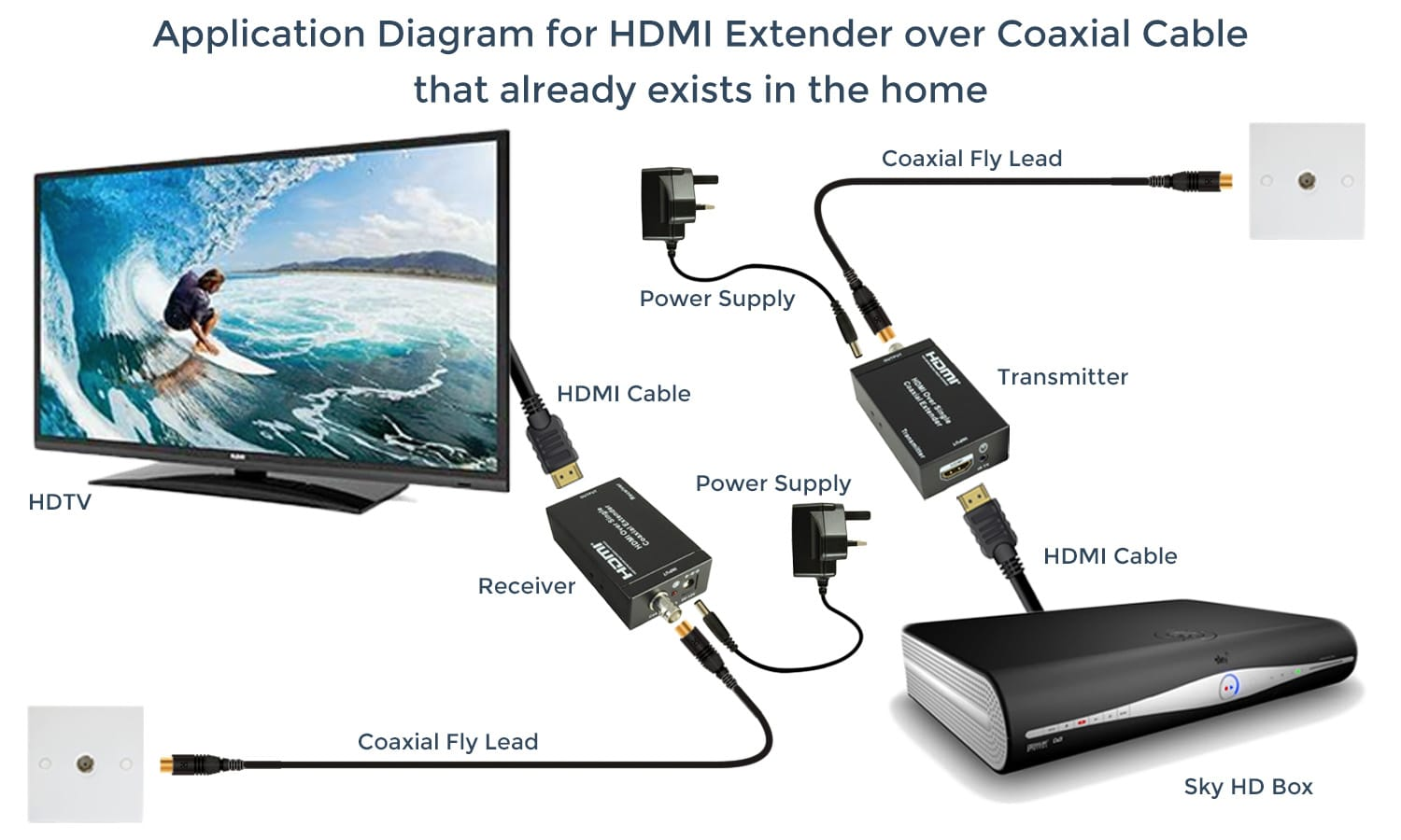 Hdmi Extenders Trade Works Coax Cable And Satellite Dish Wiring Diagrams Extender Over Coaxial Already Exists In The Home